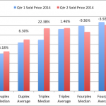 San Diego Duplex-Triplex-Fourplex 2nd Quarter Report – 2014
