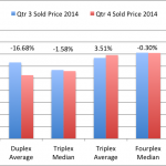 San Diego Duplex-Triplex-Fourplex YEAR END Report – 2014