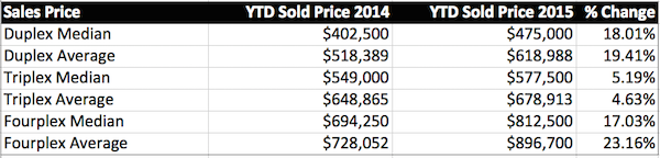San Diego 2-4 units YTD Price