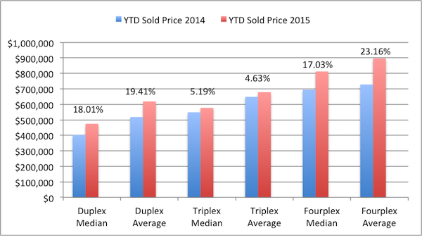 San Diego 2-4 Units q4 vs q1 YTD Price