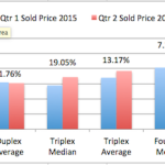 San Diego 2-4 Units Quarter Report – 2nd Quarter 2015