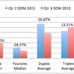 San Diego 2-4 Units Qtr Report – 3rd Quarter 2015