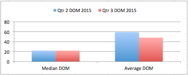 Q2 vs Q3 DOM Total Graph