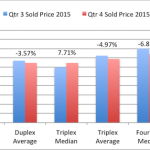 San Diego 2-4 Units Qtr Report – 4th Quarter 2015