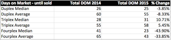Total DOM by units