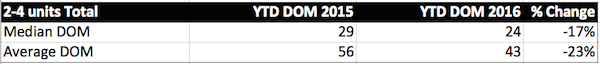 DOM chart YTD total