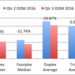 San Diego 2-4 Units Qtr Report – 3rd Quarter 2016