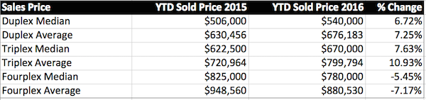 ytd-sold-price