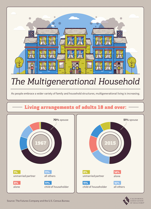 CAR Multigen households-WF